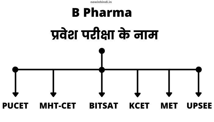 b pharma course ke liye exam